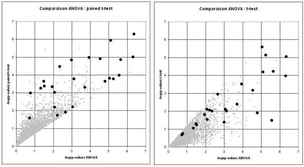 Analyse statistique du transcriptome G   Les m  thodes les plus sensibles sont le paired t test et l     ANOVA